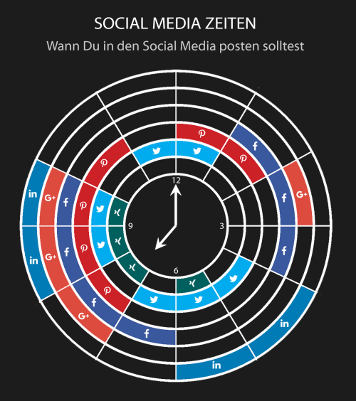Die Social Media Zeiten: Wann du in den Social Media posten