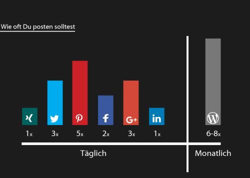 Die Häufigkeit der Posts in den Social Media