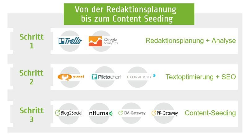Von der Redaktionsplanung bis zum Content-Seeding