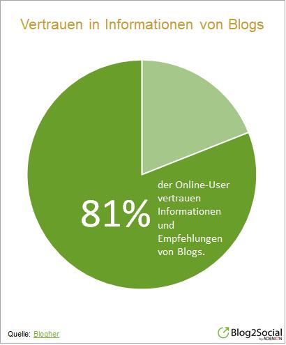 Vertrauen in Informationen von Blogs