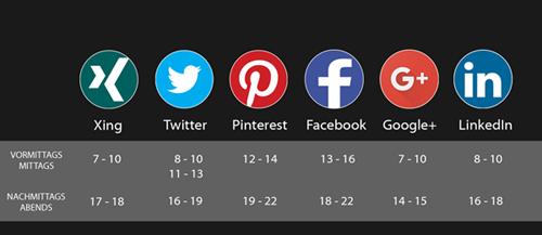 Die besten Zeiten zum Teilen in den sozialen Netzwerken