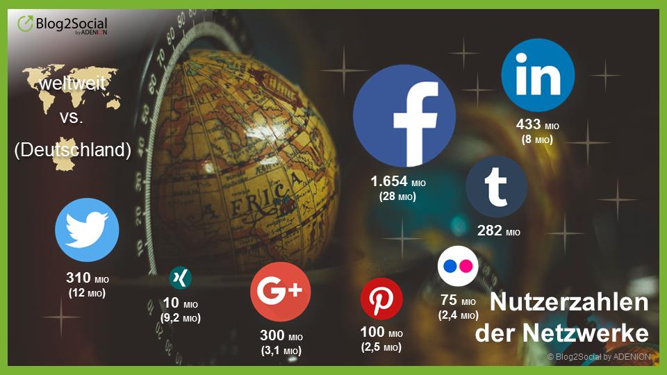 Reichweite der Social Media