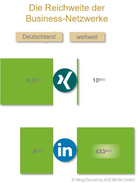 Die Reichweite der Business-Netzwerke Xing und LinkedIn