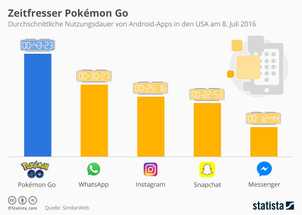 infografik_nutzungsdauer_von_android_apps_in_den_usa_n