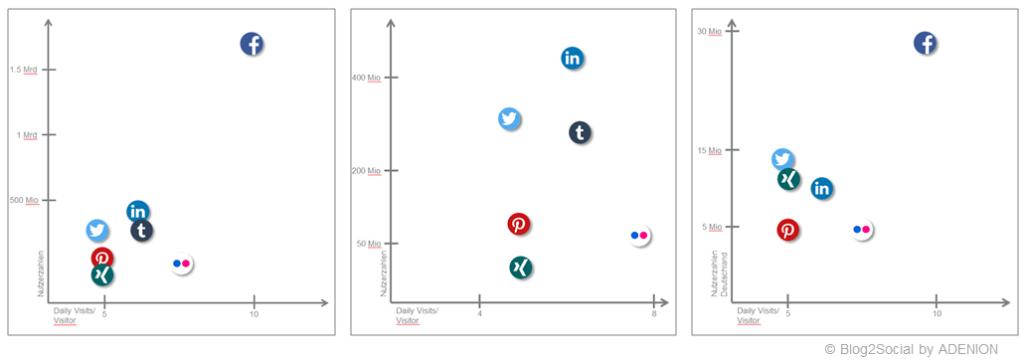 Social Media Studie: Nutzerzahlen und Nutzungsintensität im Vergleich