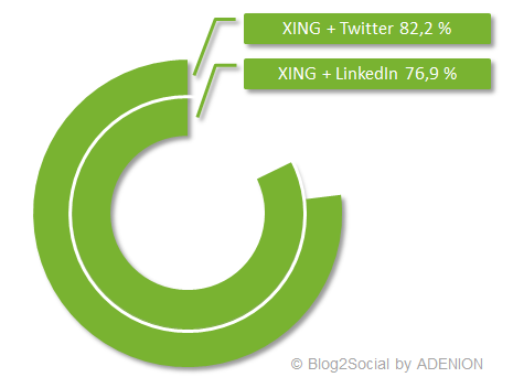 Social Media Studie: XING-Nutzer nutzen auch Twitter und LinkedIn