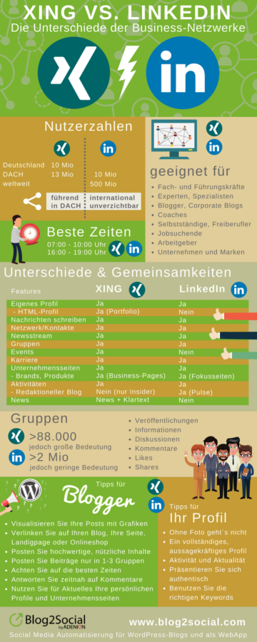 XING vs. LinkedIn Infografik