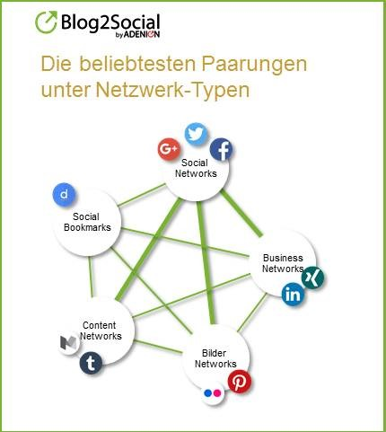 Die beliebtesten Paarungen unter Netzwerk-Typen
