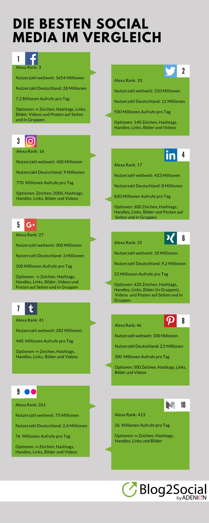 Die wichtigsten Social Media Netzwerke im Vergleich