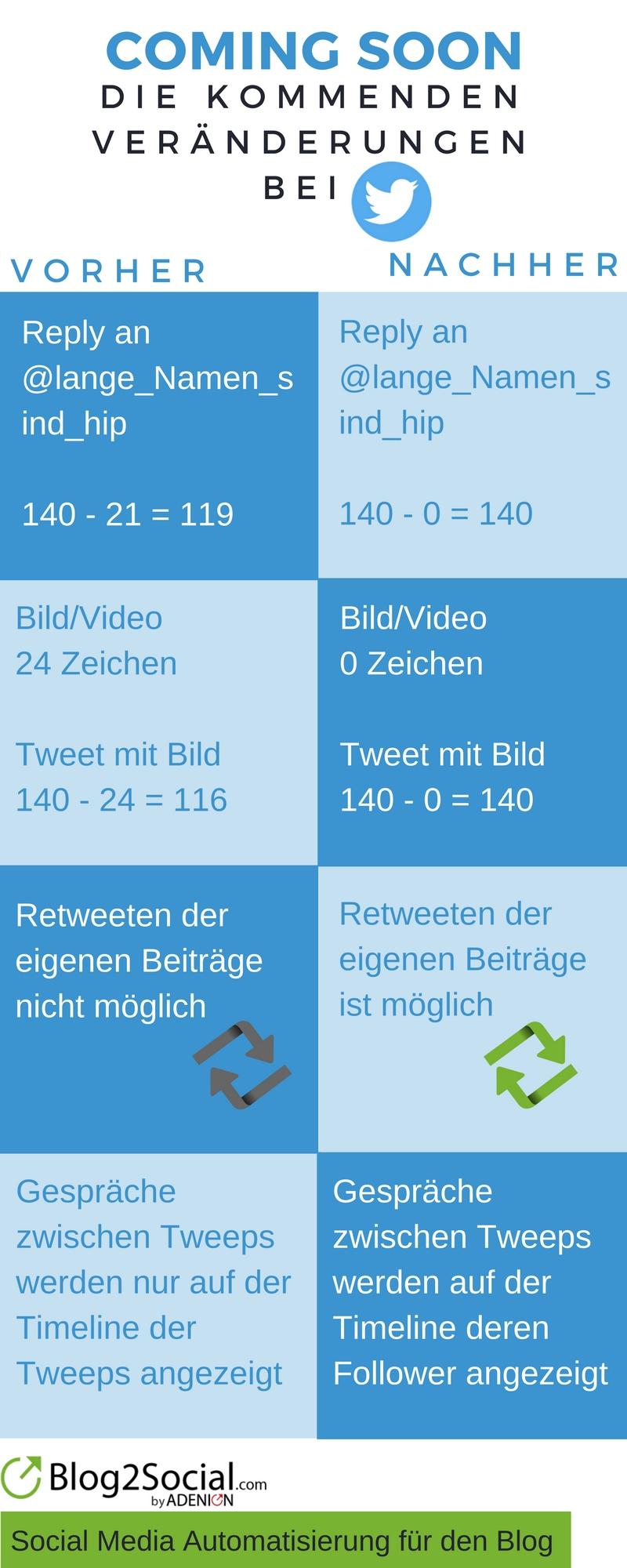 Infografik: Die kommenden Veränderungen bei Twitter