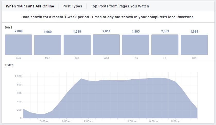 Facebook Analytics: Zu diesen Zeiten erziehlen unsere Facebook-Posts die größte Reichweite