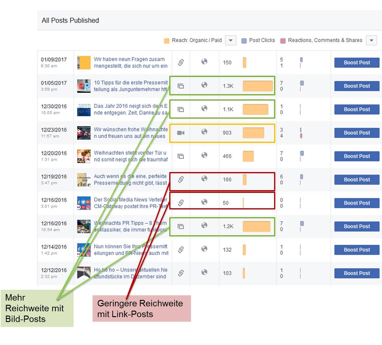 Ergebnisse unseres Tests: Die organische Reichweite unserer Facebook-Posts