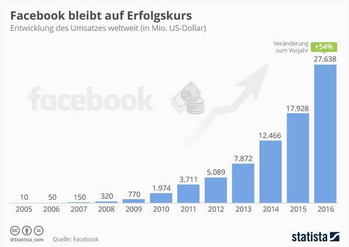 Facebook Umsätzte 2016