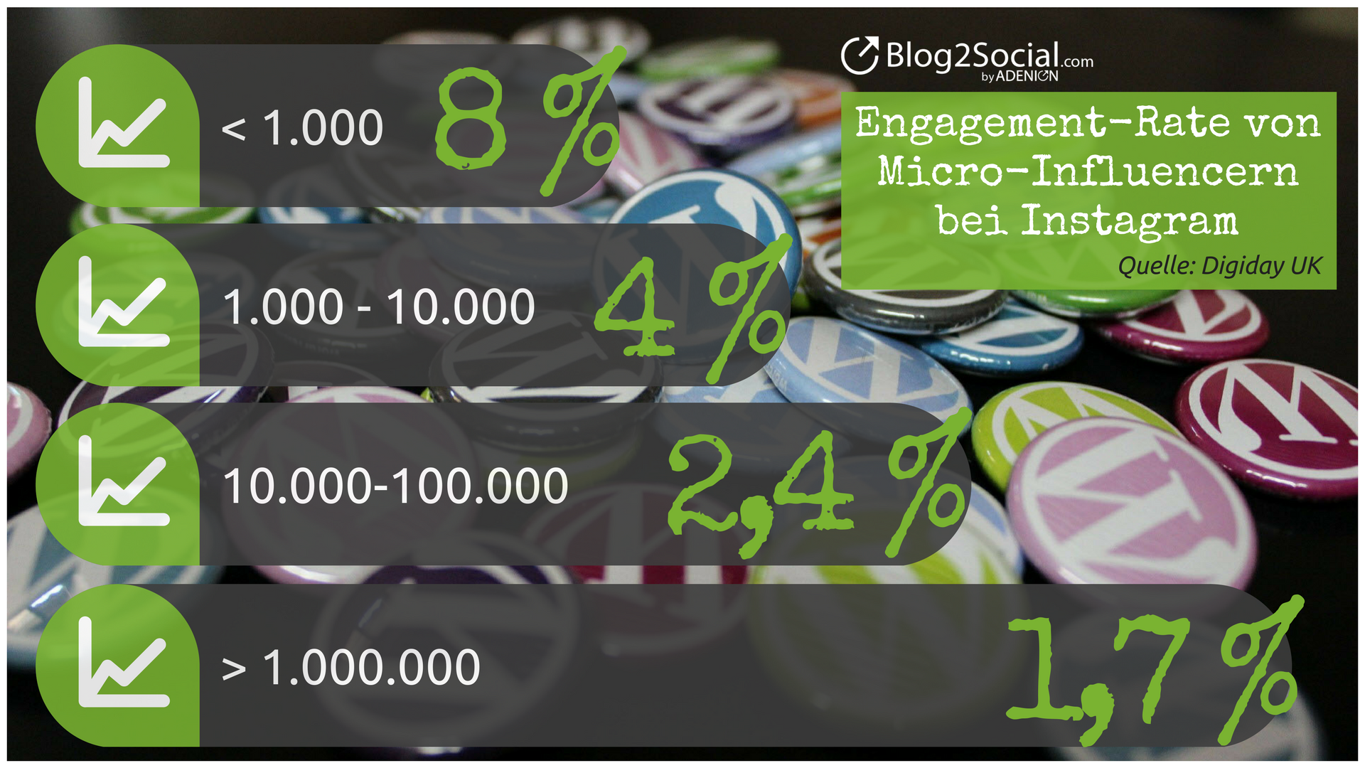 Engagement-Rate von Micro-Influencern bei Instagram