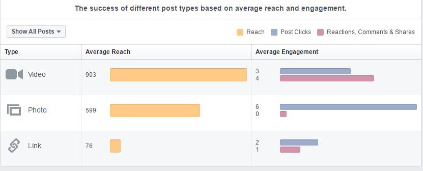 Organische Reichweite der unterschiedlichen Facebook-Post-Typen
