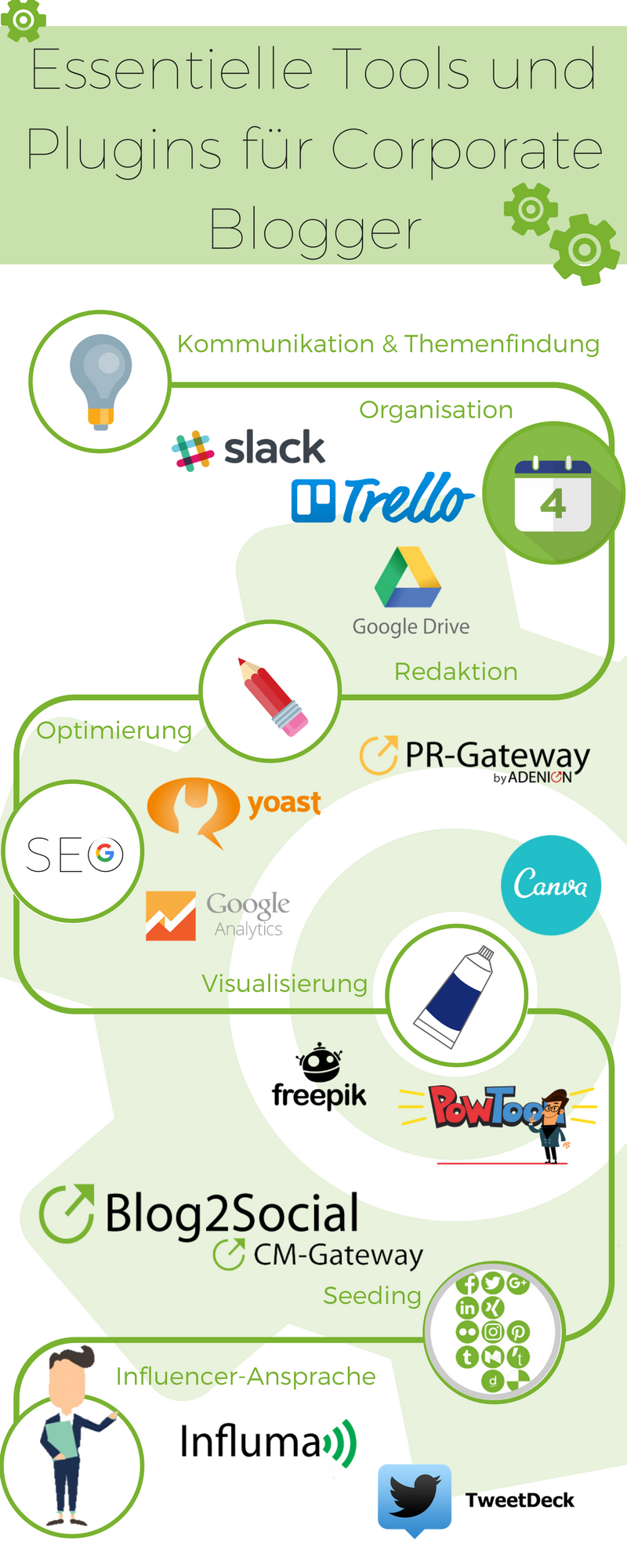 [Infografik] Essentielle Tools und Plugins für Corporate Blogger