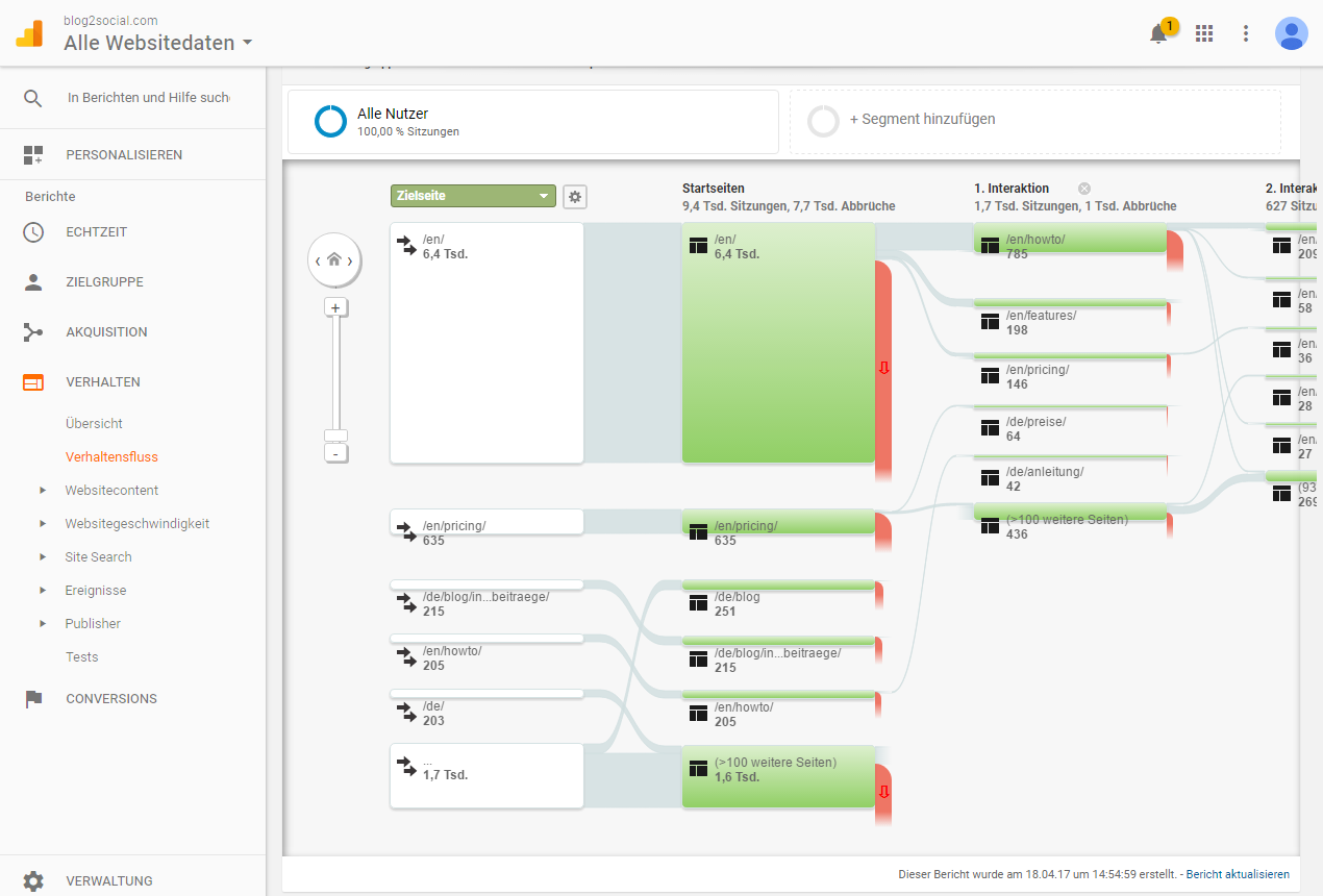 Essentielle Tools und Plugins für Corporate Blogger - Erfolgsanalyse mit Google Analytics