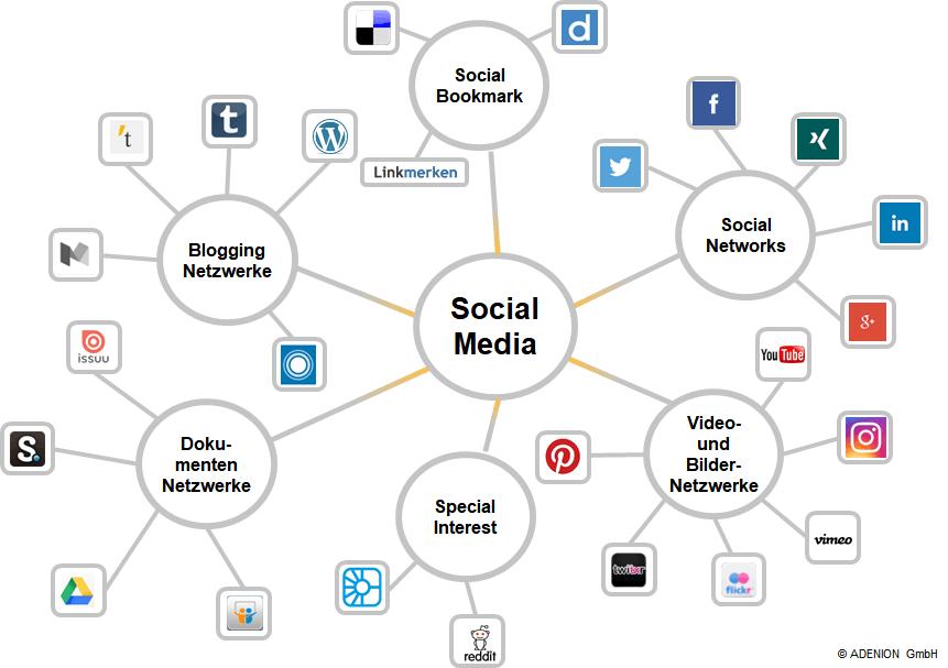 Die Welt der Social Media Netzwerke für die Social Media Strategie