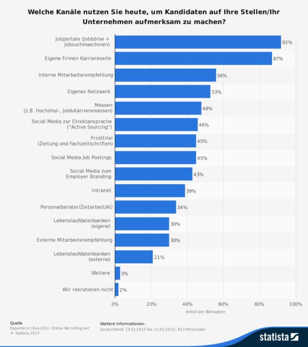 Social Media Recruiting auf dem Erfolgskurs: mehr als 40 % der Unternehmen nutzen die Social Media für Job Postings, zur Direktansprache oder für Employer-Branding.