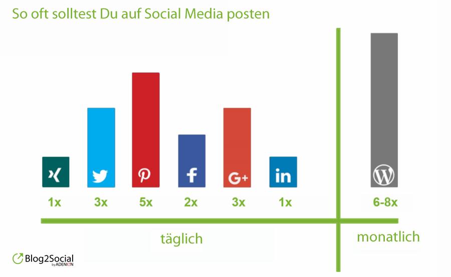 Twitter-Tipps: Tweete häufig genug aber nicht zu häufig