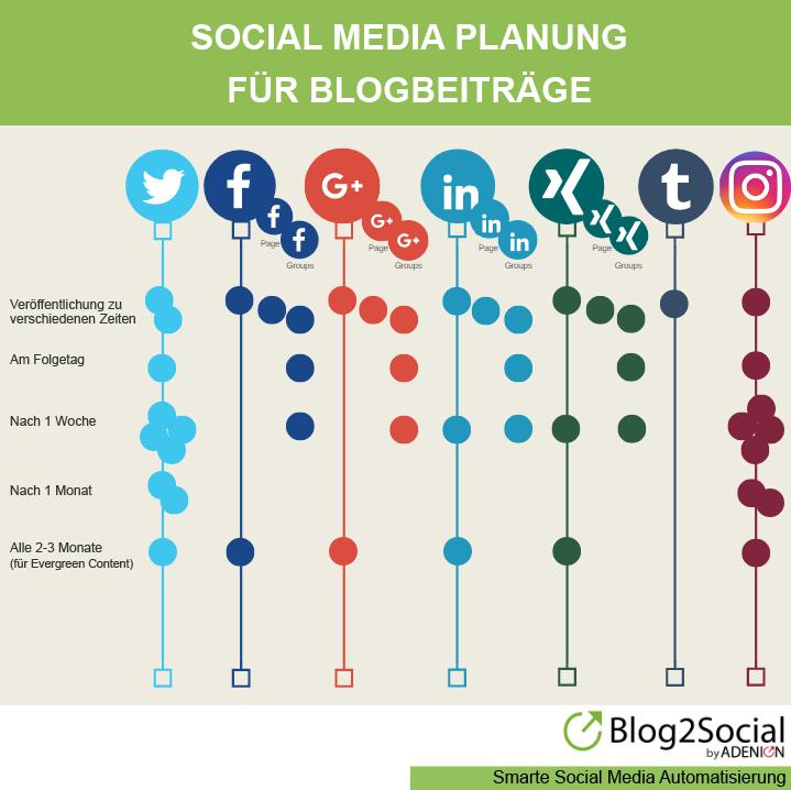 Social-Media-Redaktionsplan für Blogbeiträge