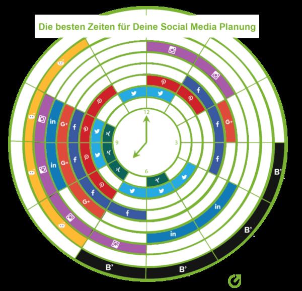 beste_zeite_fuer_social_media_planung
