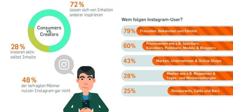 Die Social Media Studie in der OnetoOne zeigt, wie Nutzer auf Instagram posten