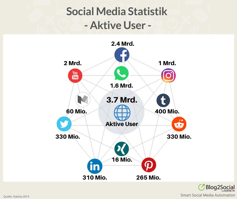 Social Media Statistik 2019 - Aktive User