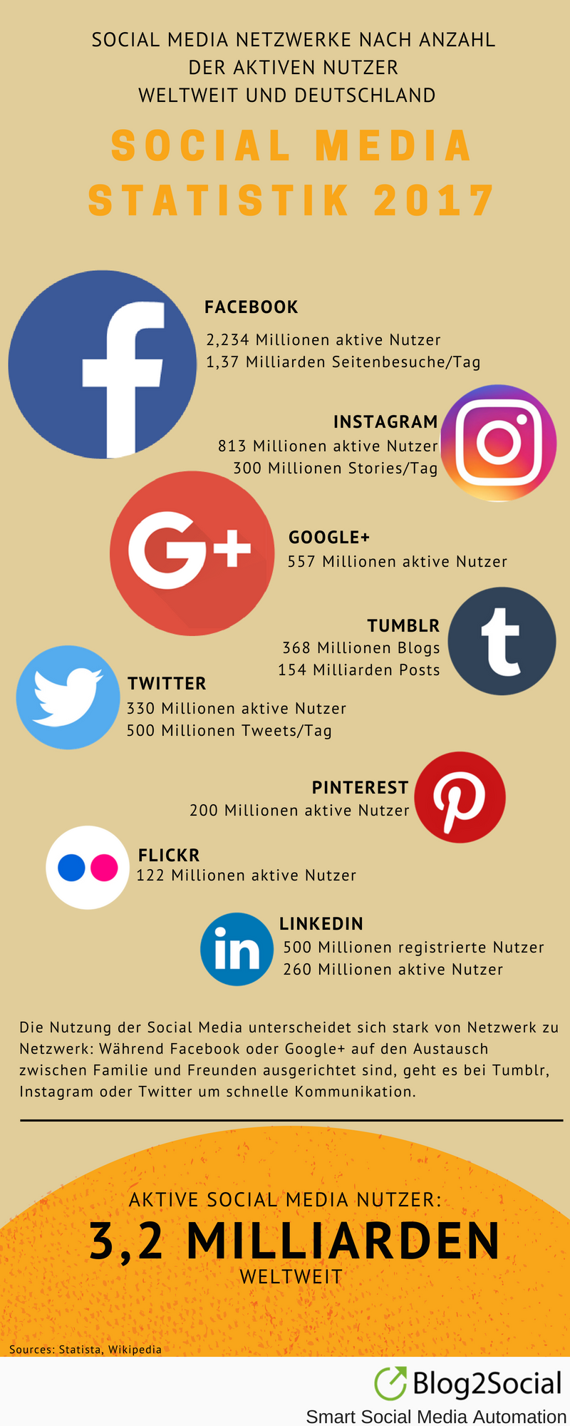 Social-Media-Statistik