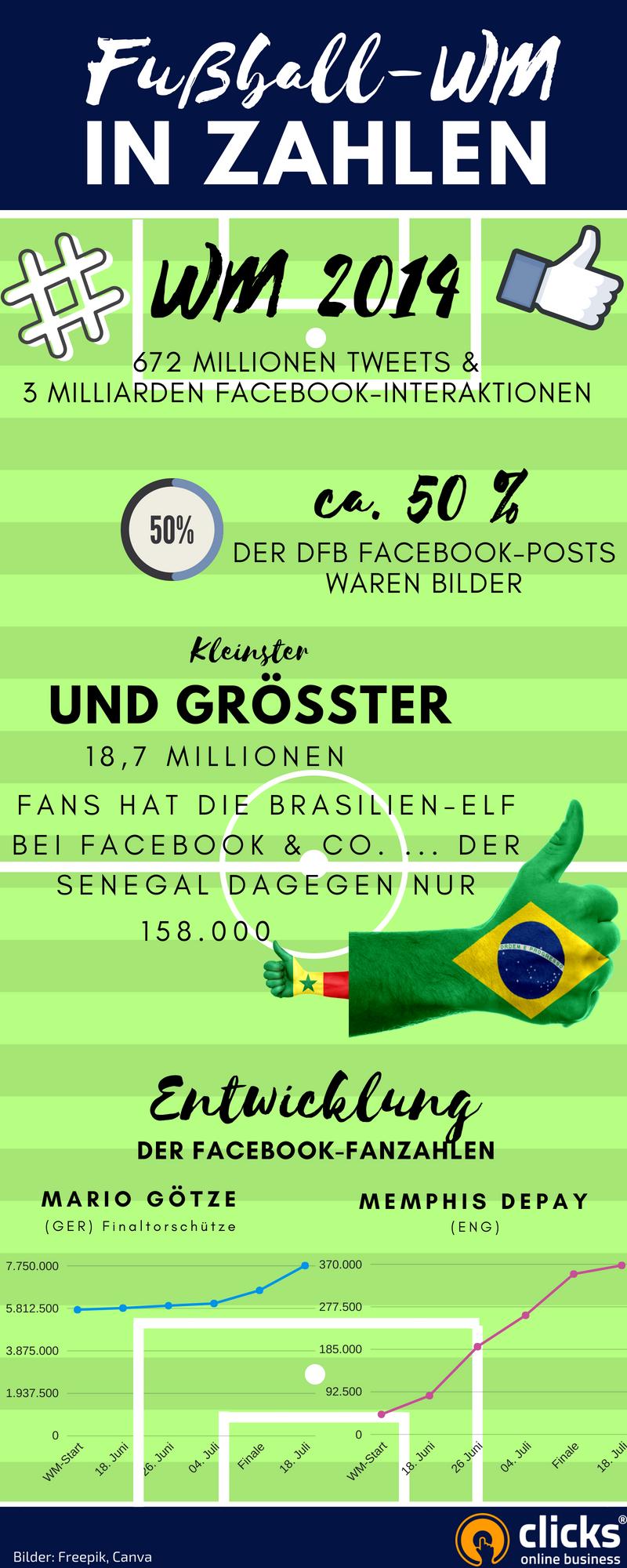 Infografik: Anstoß in Ihren sozialen Netzwerken: Nutzen Sie die Fußball-Weltmeisterschaft!