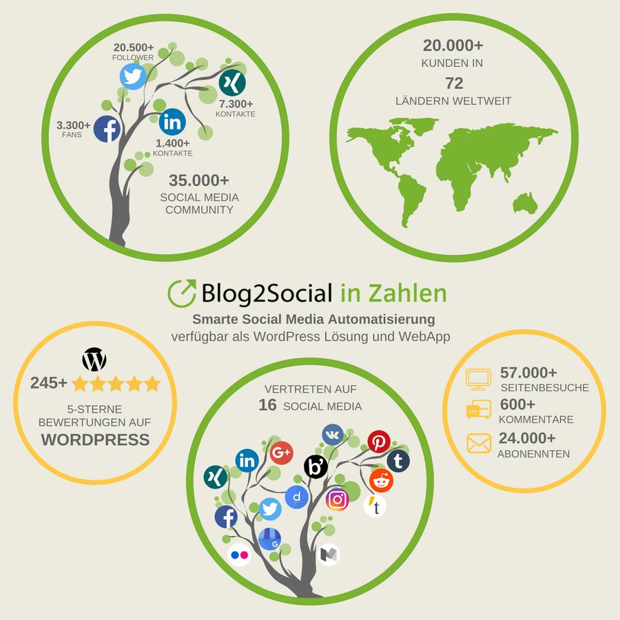 Blog2Social in Zahlen