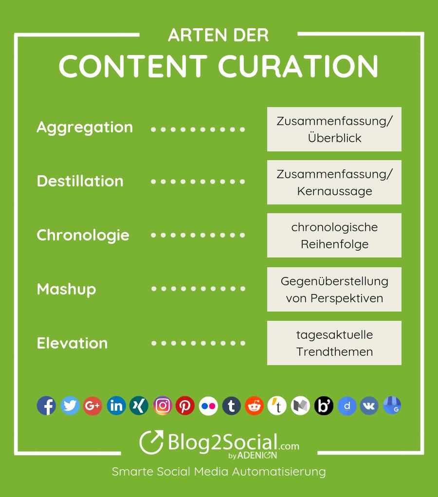 Arten Content Curation