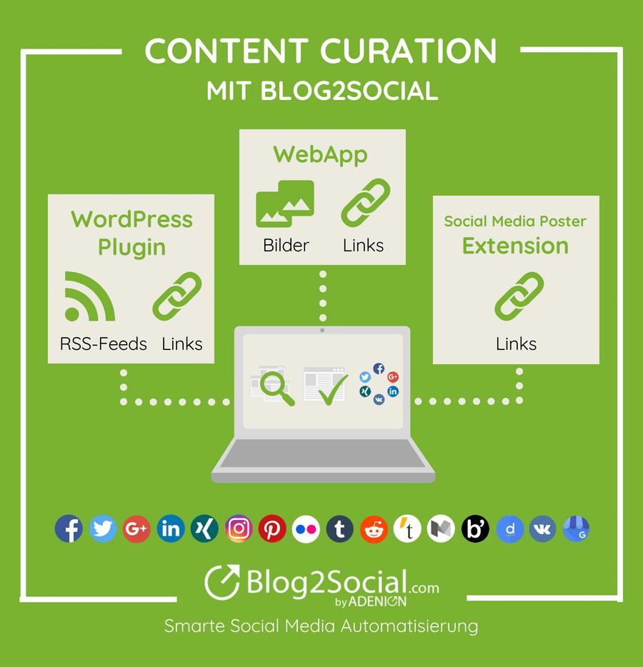 Content Curation mit Blog2Social