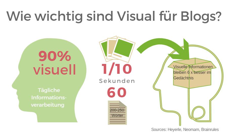 Statistik: Wie wichtig sind Visuals für Blogs?