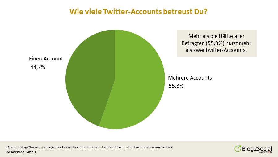 anzahl-der-twitter-accounts