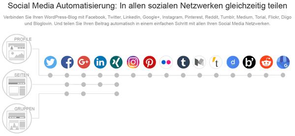 Social Media Netzwerke in Blog2Social