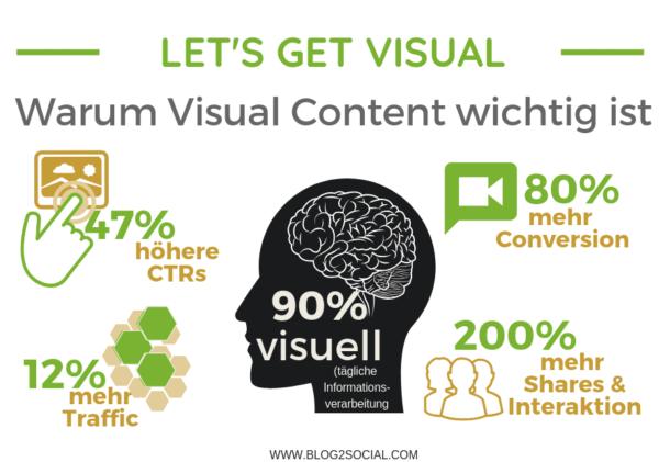 Warum Visual Content wichtig ist