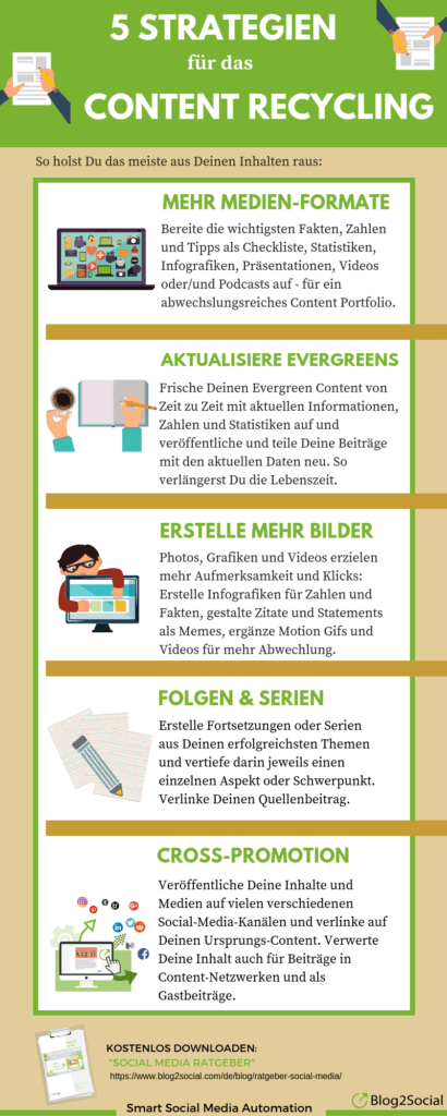 5 Strategien für das Content Recycling
