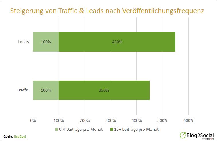 Steigerung von Traffic und Leads nach Veröffentlichungsfrequenz