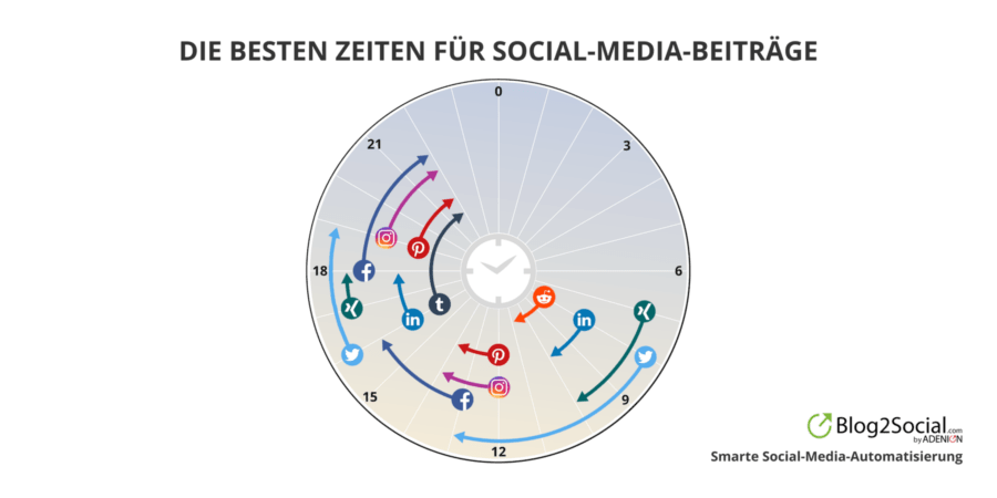 Die besten Zeiten für Social-Media-Beiträge
