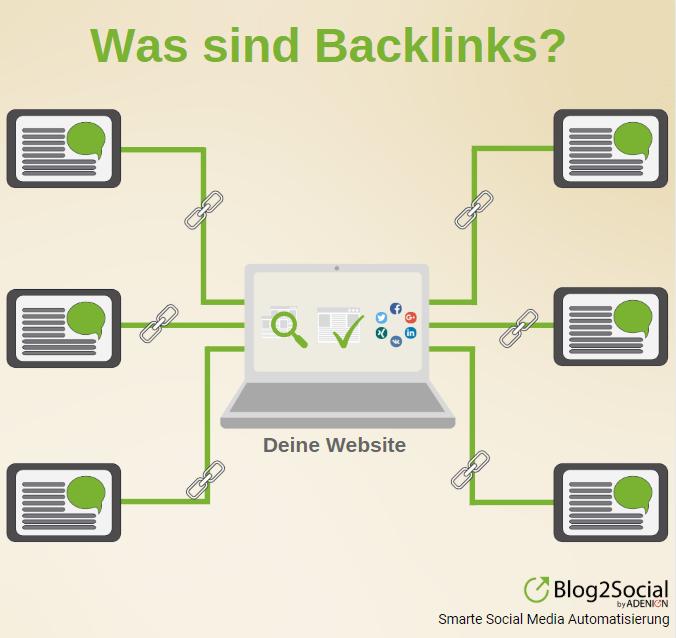 Was sind Backlinks