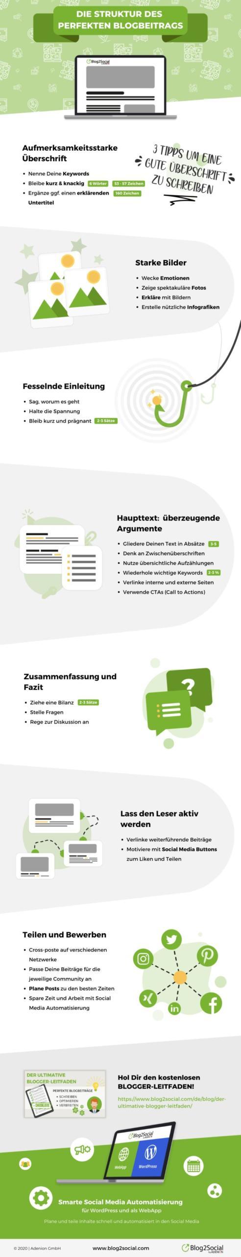 So sieht die Struktur eines perfekten Blogbeitrags als übersichtliche Infografik aus.