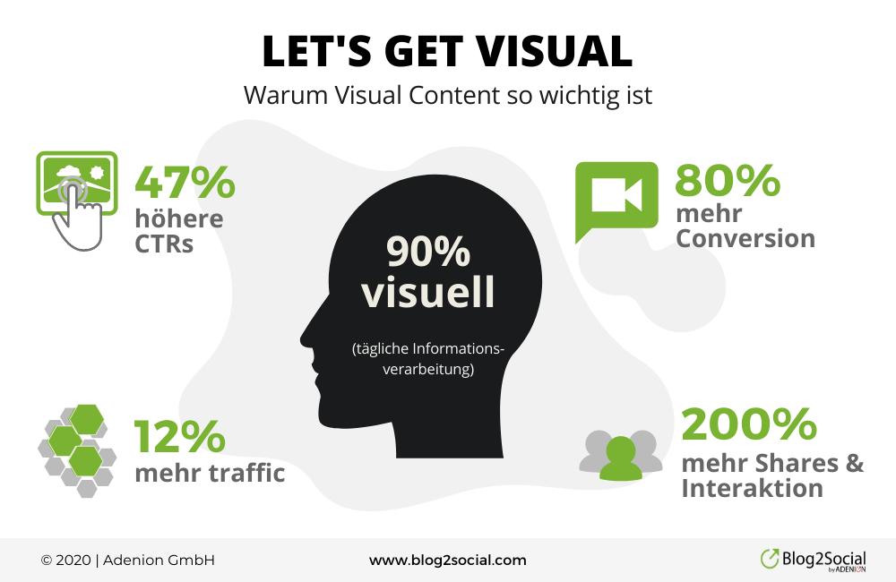 Let's get visual - Warum visuelle Inhalte so wichtig sind.