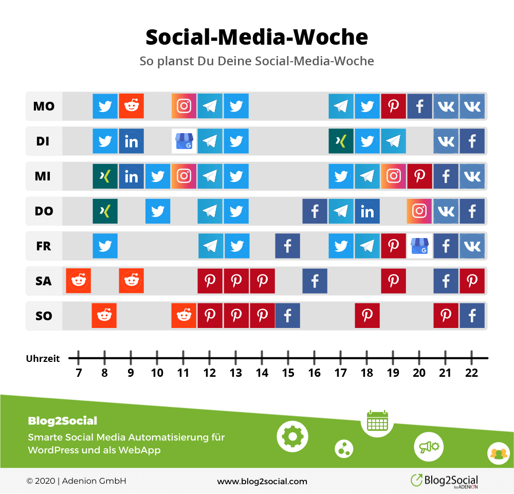 Social Media Zeiten - Wann du in den Social Media posten solltest