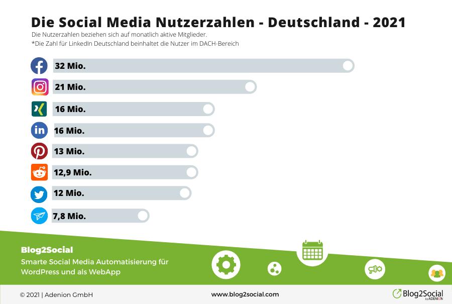 Die Social Media Nutzerzahlen 2021 in Deutschland nach Netzwerken