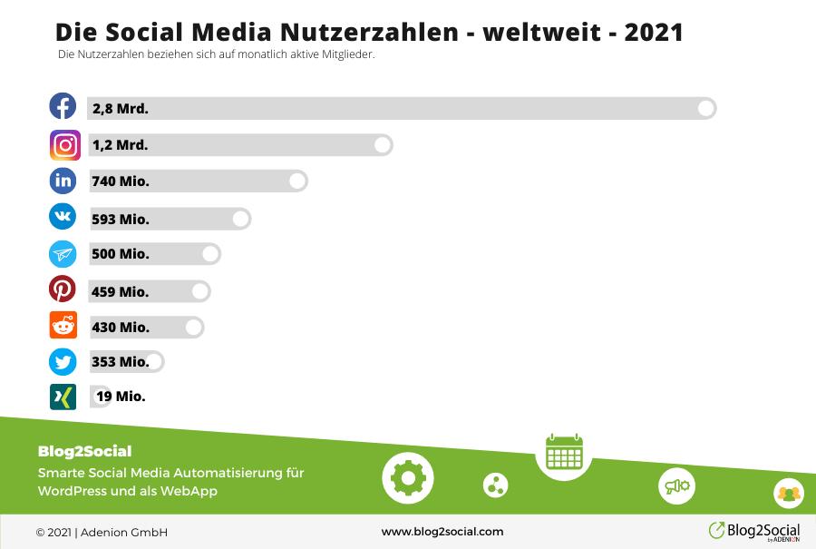 Die Social Media Nutzerzahlen 2021 weltweit nach Netzwerken