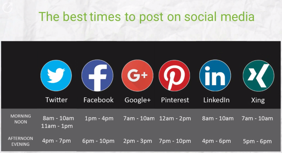 Check out the best times to post in social media