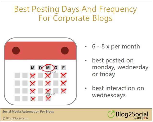 best posting days and frequency for Blogs