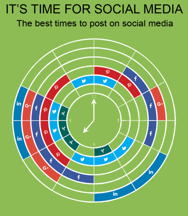 it´s time for social media