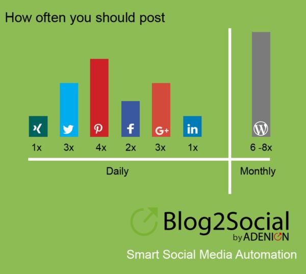 social media how often